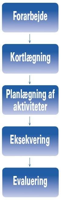 Ledelsessparring Odense, en plan